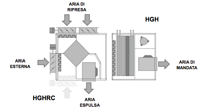 Impianto di deumidificazione dell 39 aria per climatizzazione - Deumidificatore per bagno ...