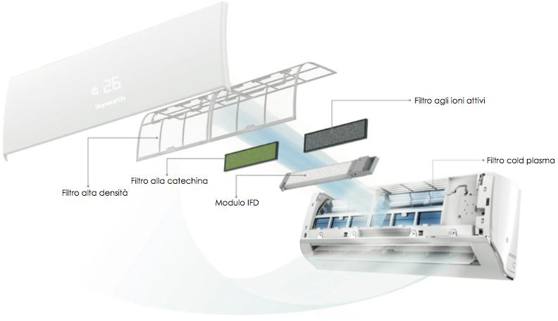 Climatizzatori inverter skyworth - Climatizzatori canalizzati ...