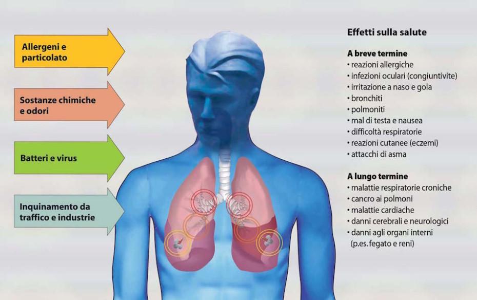 inquinamento-atmosferico effetti sulla salute